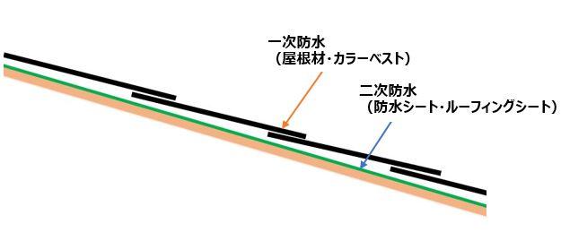 屋根(カラーベスト) 断面図