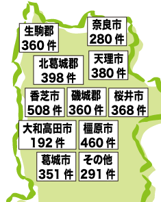 奈良県内の地域別実績数