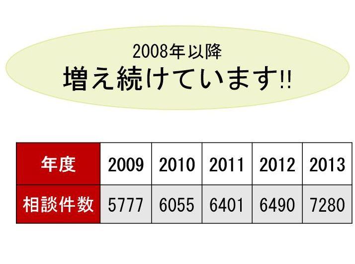 2008年以降増え続けています!!