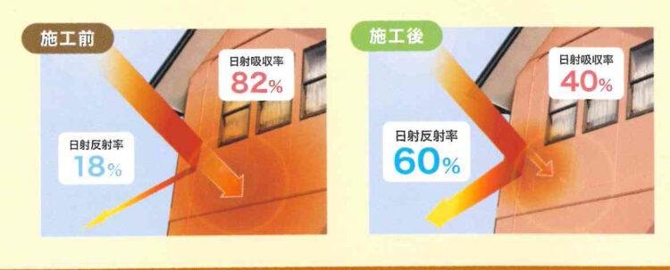 奈良の香芝市の株式会社ヨネヤの外壁塗装と屋根塗装のボンフロン
