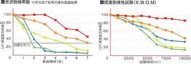 奈良の香芝市の株式会社ヨネヤの外壁塗装と屋根塗装の促進耐候性試験のデータの画像