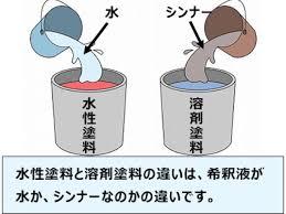 奈良の香芝市の株式会社ヨネヤの外壁塗装と屋根塗装の水性塗料と油性塗料の稀釈の違いの画像