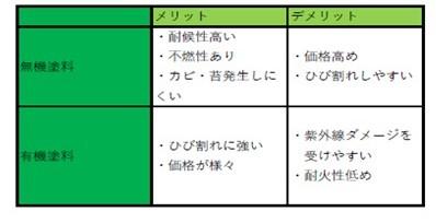 奈良の香芝市の株式会社ヨネヤの外壁塗装と屋根塗装のメリット・デメリット