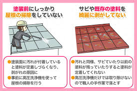 奈良の香芝市の株式会社ヨネヤの外壁塗装と屋根の下地補修と高圧洗浄が出来ていないイラスト