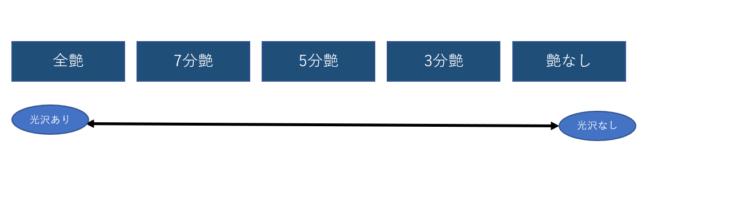 奈良の香芝市の株式会社ヨネヤの外壁塗装と屋根塗装の艶