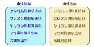 奈良の香芝市の株式会社ヨネヤの外壁塗装と屋根塗装の水性塗料の種類と油性塗料の種類の画像