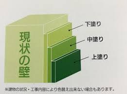 奈良の香芝市の株式会社ヨネヤの外壁塗装・屋根塗装の下塗りと中塗りと上塗りのイラスト